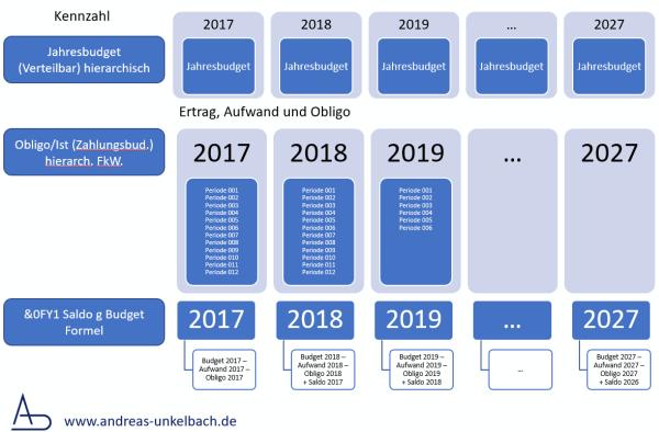 Mehrjahresvergleich im Berichtswesen